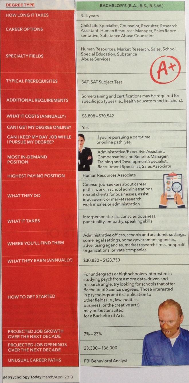 Bachelor Degree in Psychology Career Options