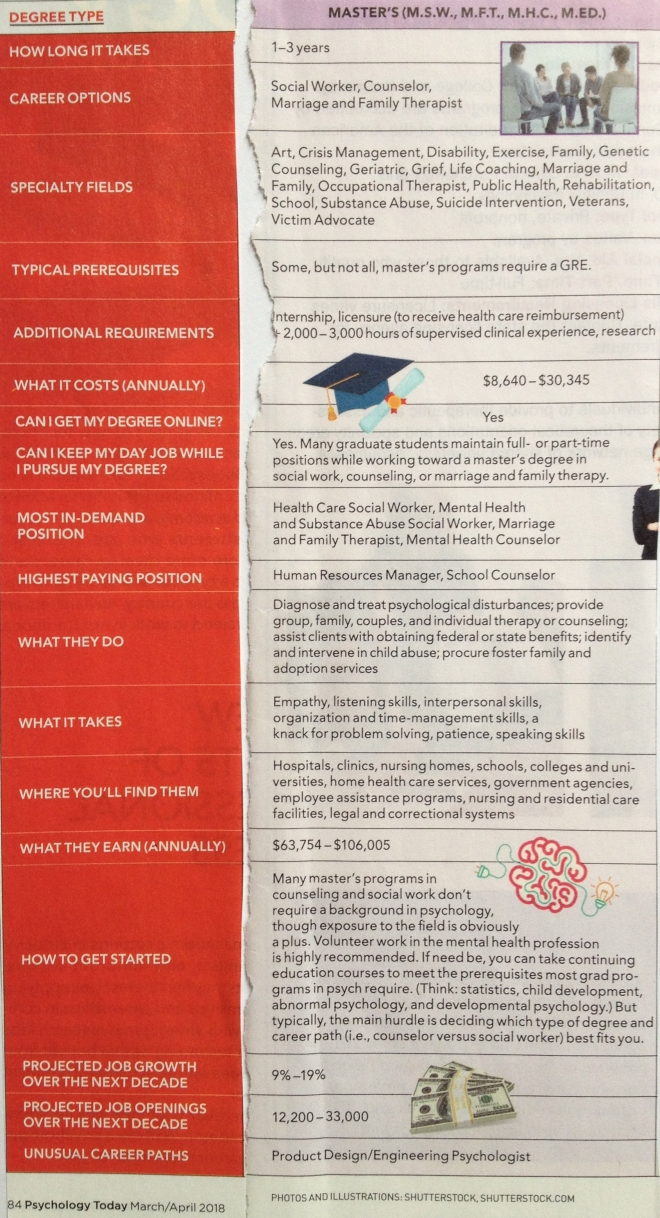 Master Degree in Psychology career path options