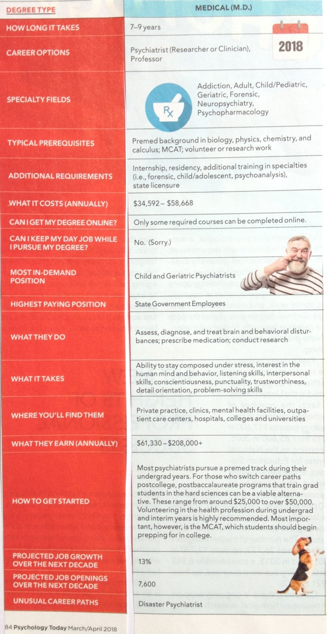 Medical Degree in Psychology Career Path Options